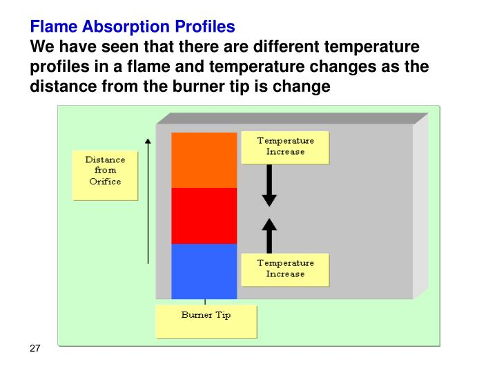 Flame Absorption Profiles
