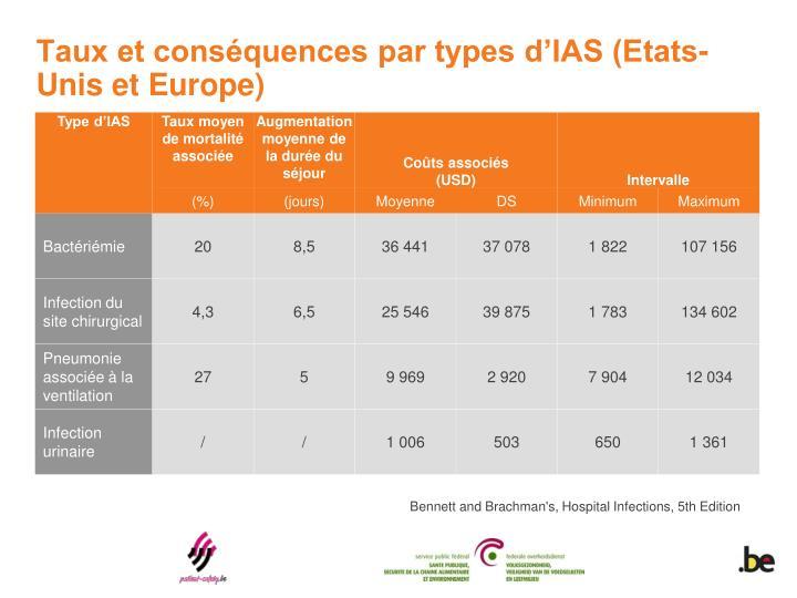Taux et conséquences par types d'IAS (Etats-Unis et Europe)