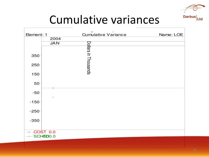 Cumulative variances