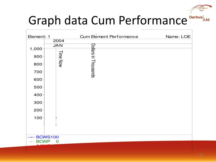 Graph data Cum Performance