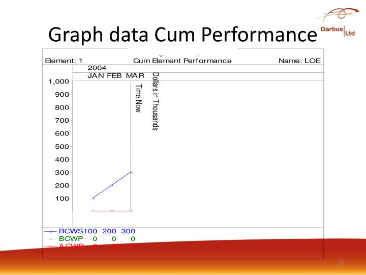 Graph data Cum Performance
