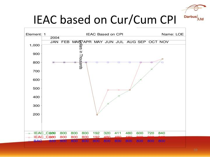 IEAC based on Cur/Cum CPI
