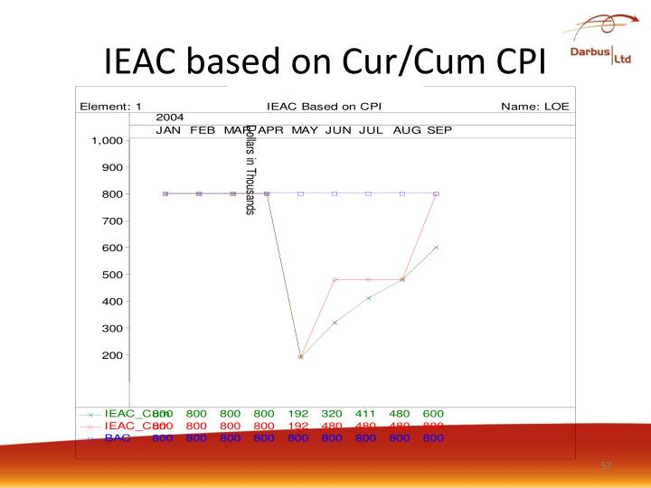 IEAC based on Cur/Cum CPI