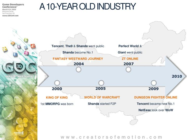 A 10-YEAR OLD INDUSTRY