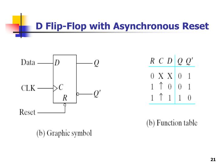 D Flip-Flop with Asynchronous Reset