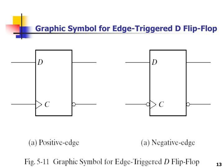 Graphic Symbol for Edge-Triggered D Flip-Flop