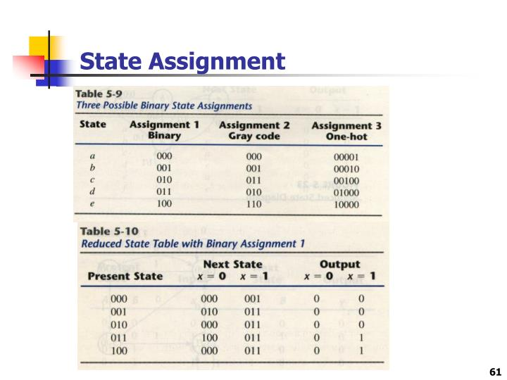 State Assignment