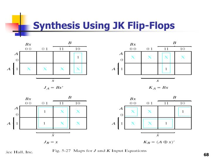 Synthesis Using JK Flip-Flops