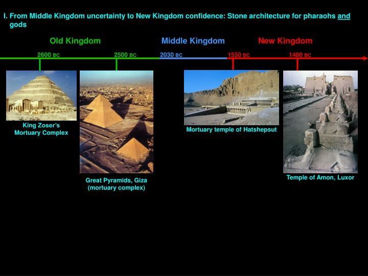 I. From Middle Kingdom uncertainty to New Kingdom confidence: Stone architecture for pharaohs