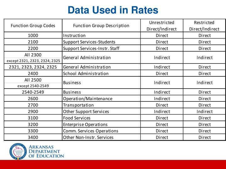 Data Used in Rates