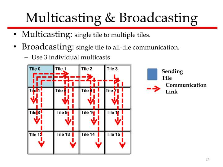 Multicasting & Broadcasting