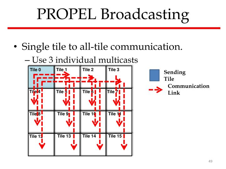 PROPEL Broadcasting