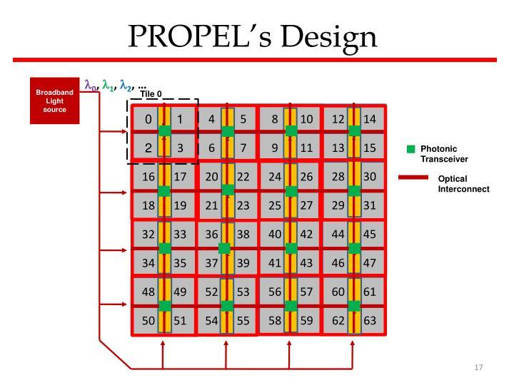 PROPEL's Design