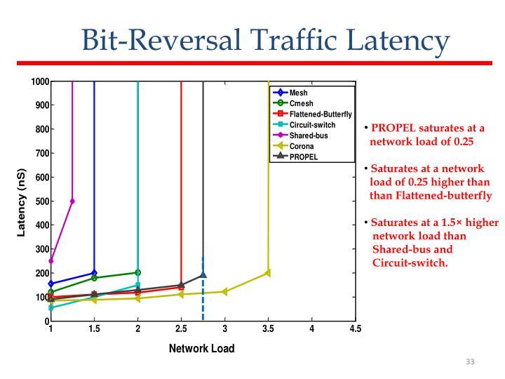 Bit-Reversal