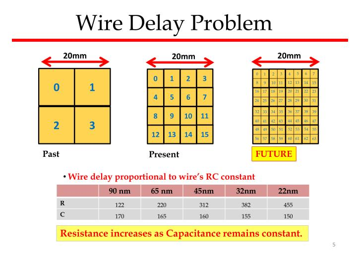 Wire Delay Problem