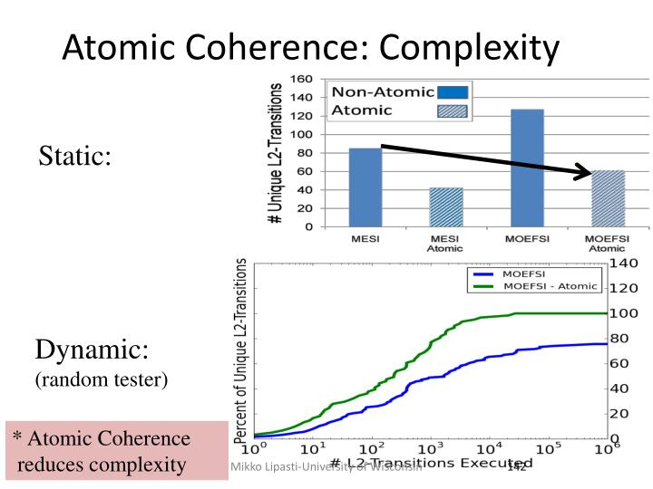 Atomic Coherence: Complexity
