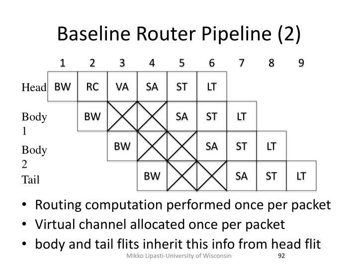 Baseline Router Pipeline (2)