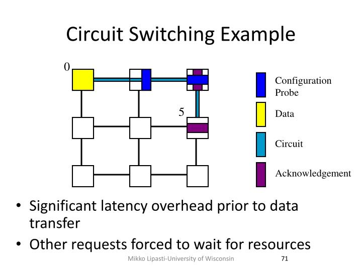 Circuit Switching Example