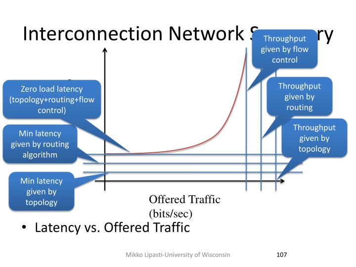 Interconnection Network Summary