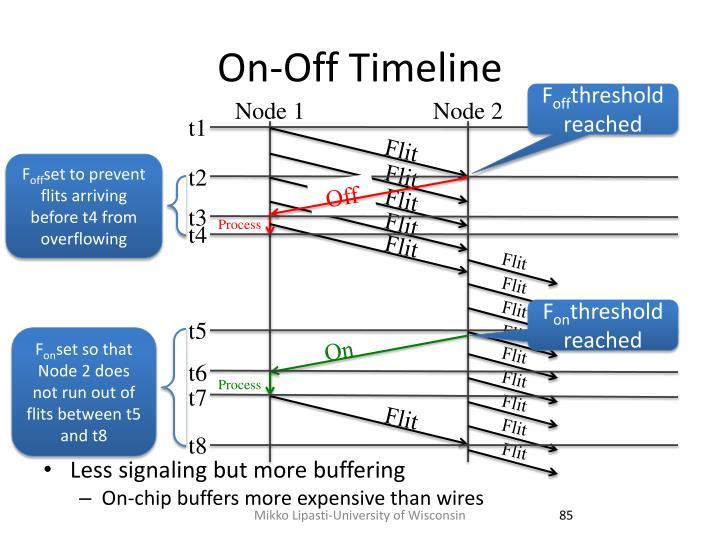 On-Off Timeline