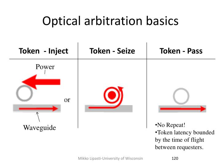 Optical arbitration basics