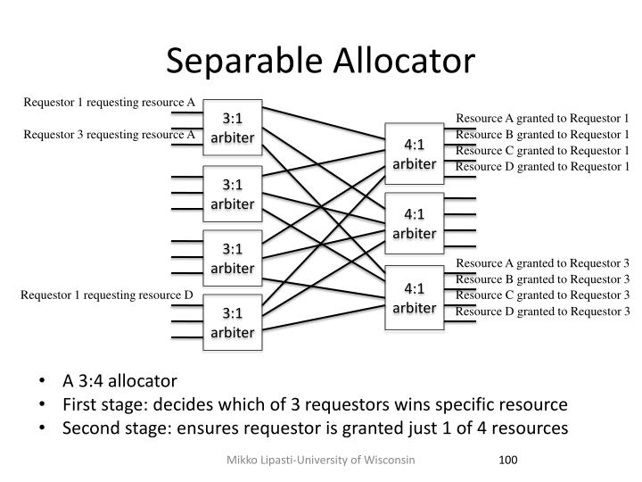 Separable Allocator