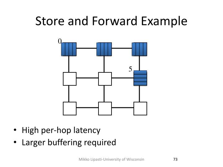 Store and Forward Example