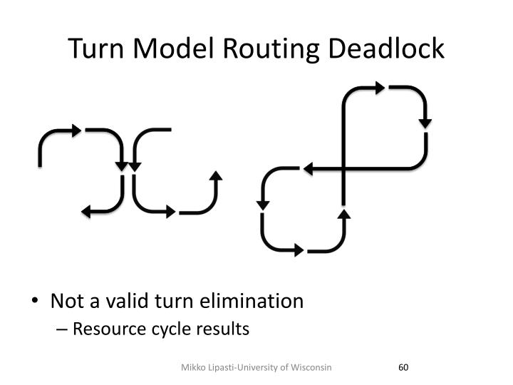 Turn Model Routing Deadlock