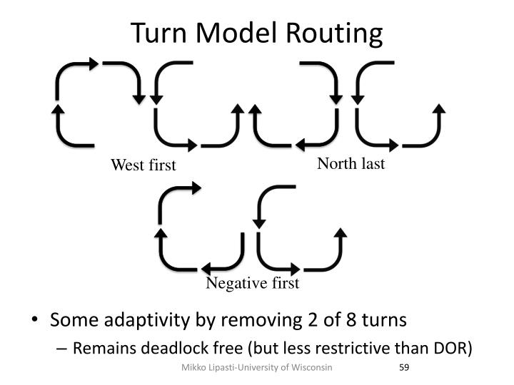 Turn Model Routing