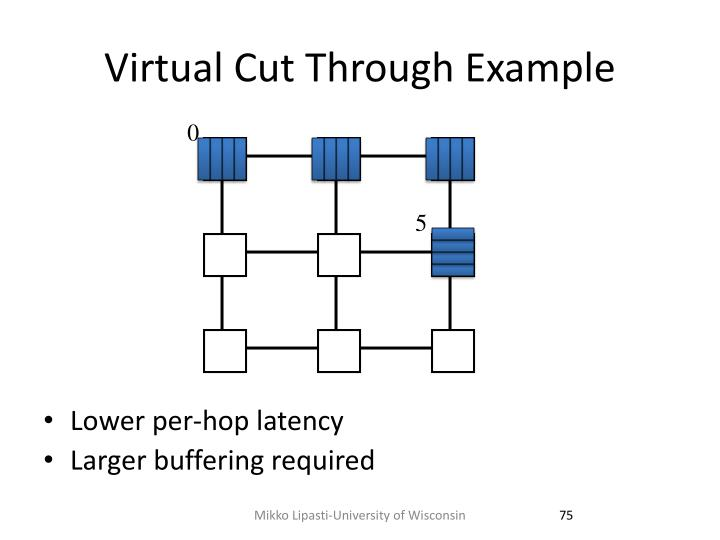 Virtual Cut Through Example