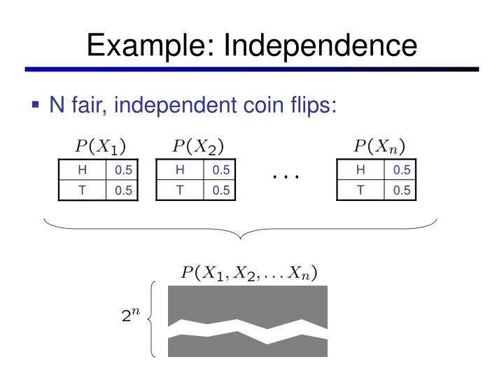 Example: Independence