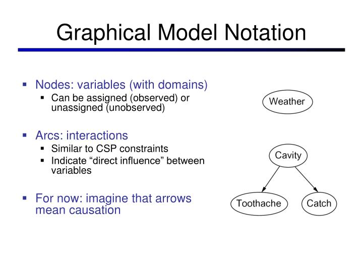 Graphical Model Notation