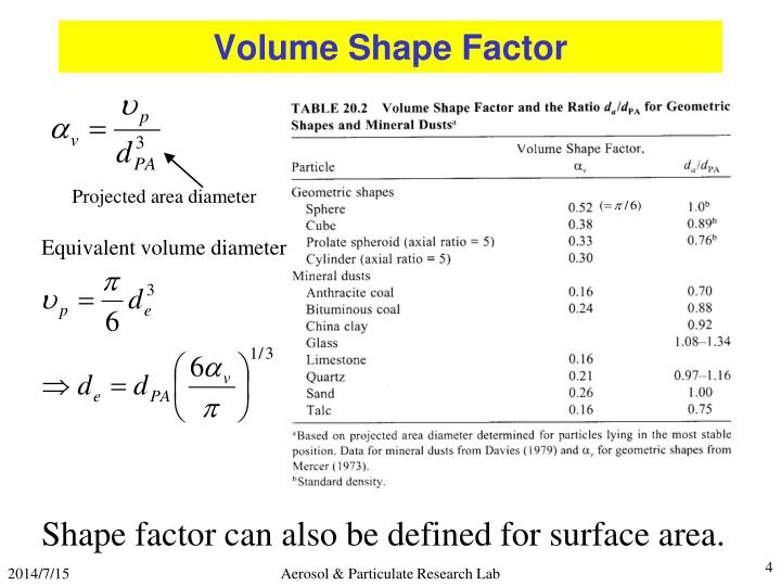 Volume Shape Factor