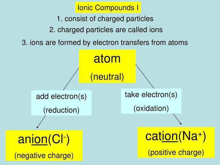 Ionic Compounds I