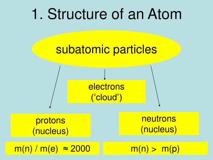 1. Structure of an Atom