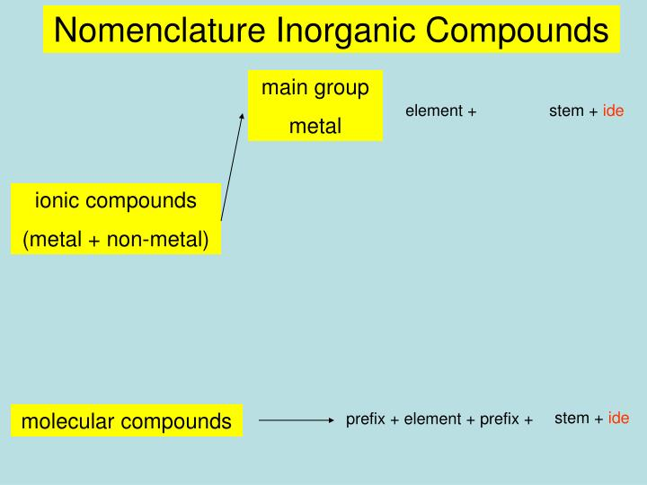 Nomenclature Inorganic Compounds