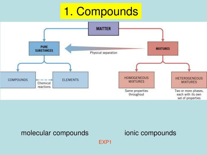 1. Compounds