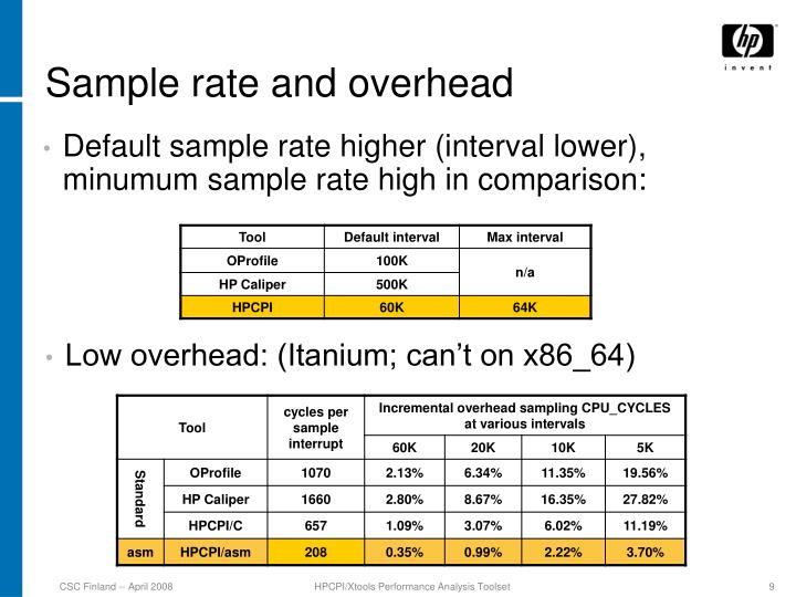 Sample rate and overhead