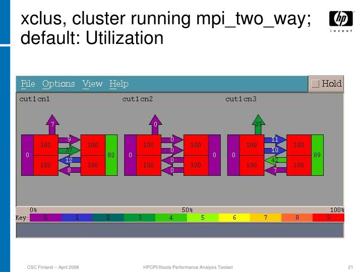 xclus, cluster running mpi_two_way; default: Utilization