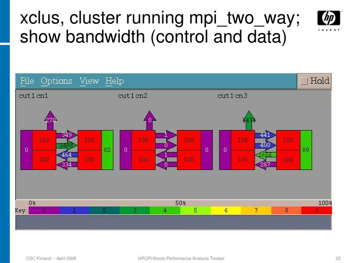 xclus, cluster running mpi_two_way; show bandwidth (control and data)