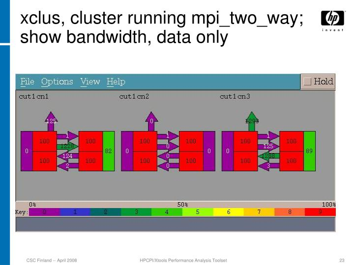 xclus, cluster running mpi_two_way; show bandwidth, data only