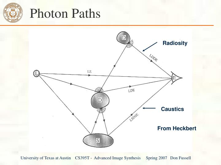 Photon Paths