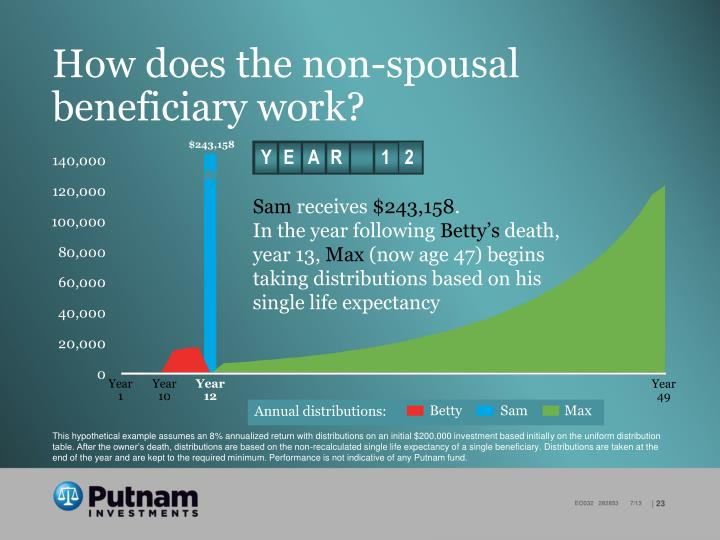 How does the non-spousal beneficiary work?