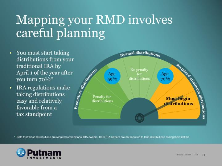 Mapping your RMD involves careful planning