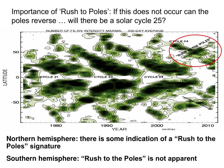 Importance of 'Rush to Poles': If this does not occur can the poles reverse … will there be a ...