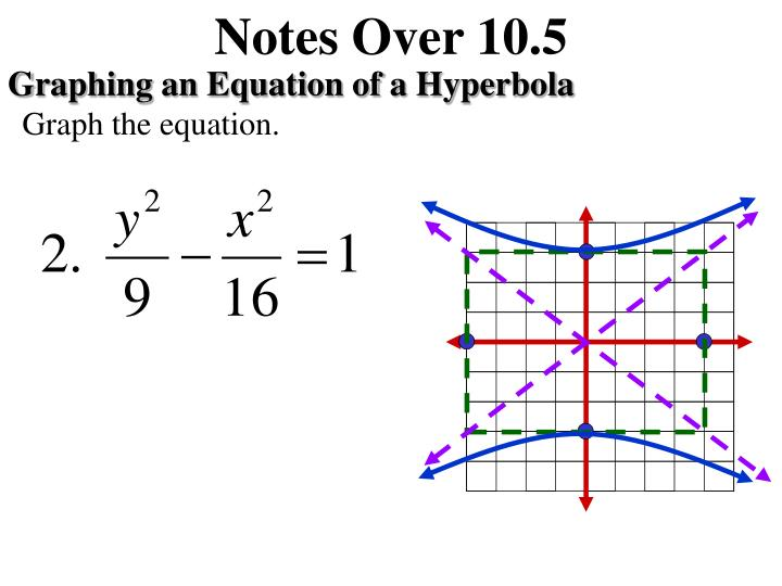 Notes Over 10.5