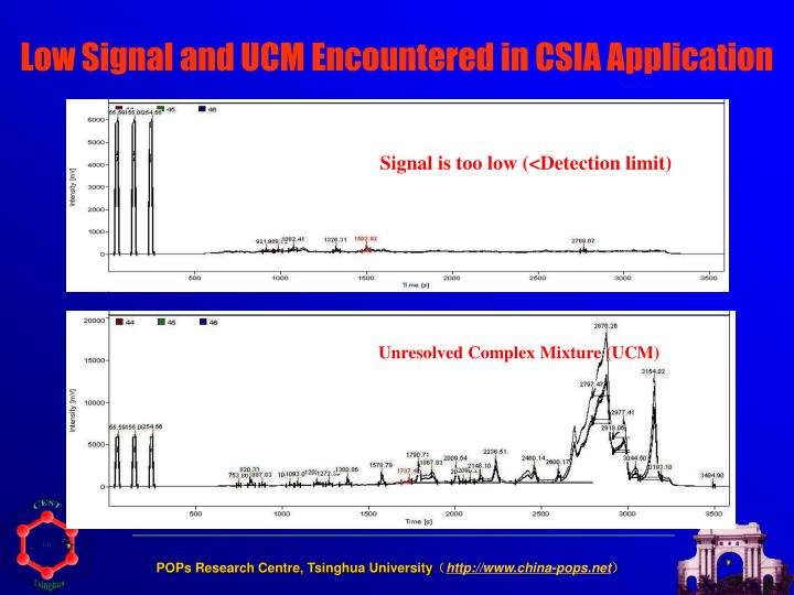 Low Signal and UCM Encountered in CSIA Application