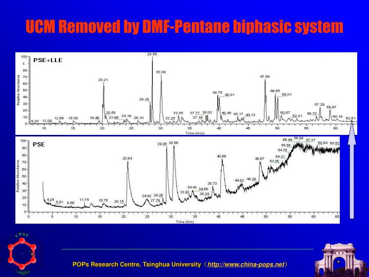 UCM Removed by DMF-Pentane biphasic system