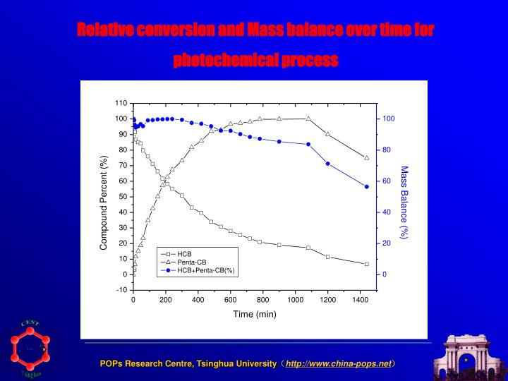 Relative conversion and Mass balance over time for photochemical process