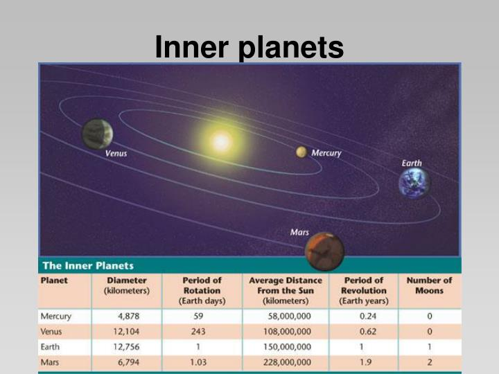 inner and outer planets ppt - photo #12